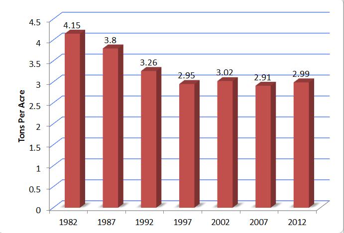 National Soil Erosion Statistics