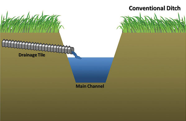 2016_3_7 conventional ditch