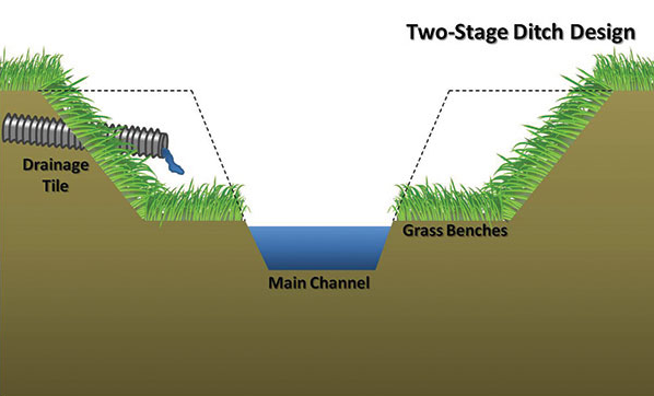 two-stage ditches